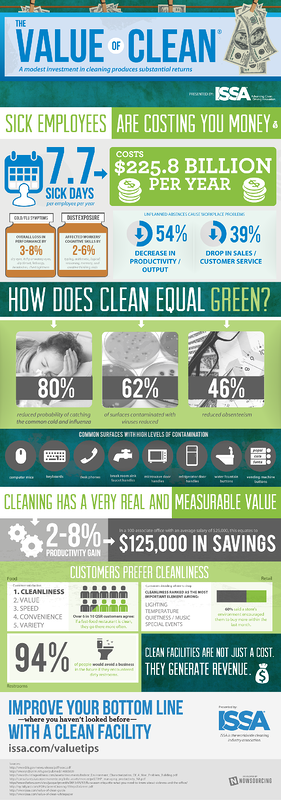 issa-value-of-clean-infographic
